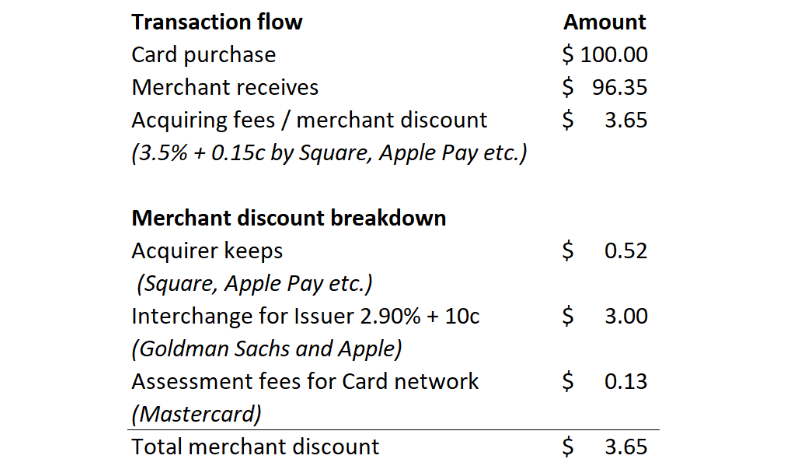 Table describing unit economics of a card payment