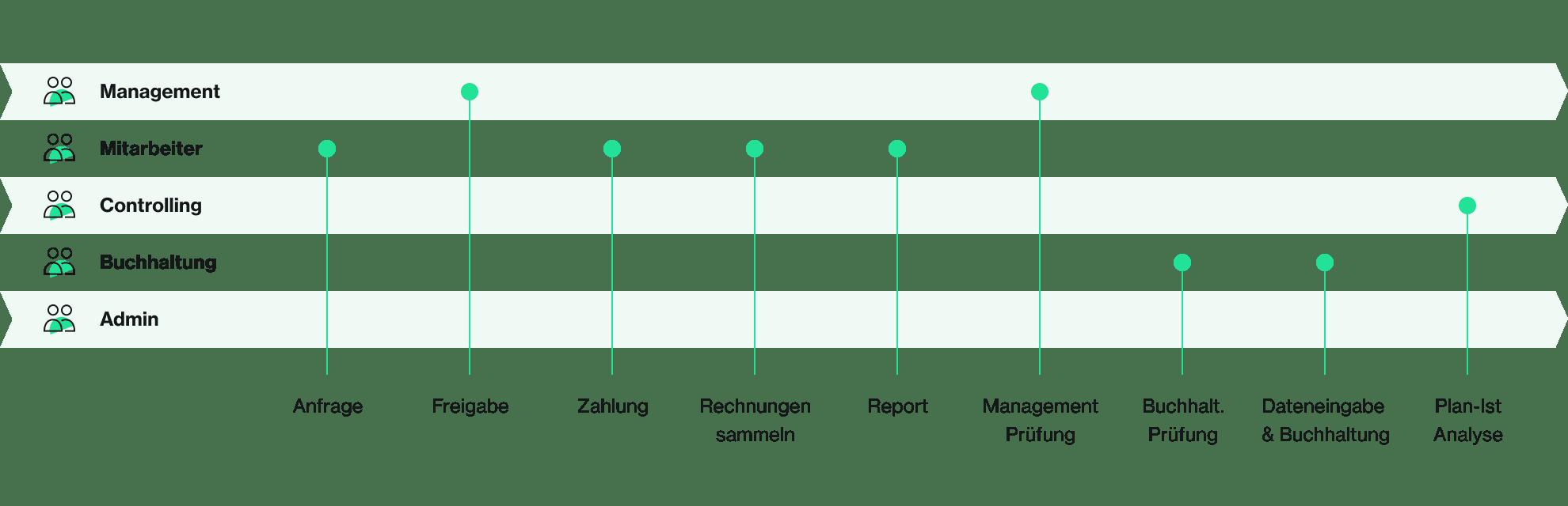 Ausgabenpolitik im Unternehmen Prozess